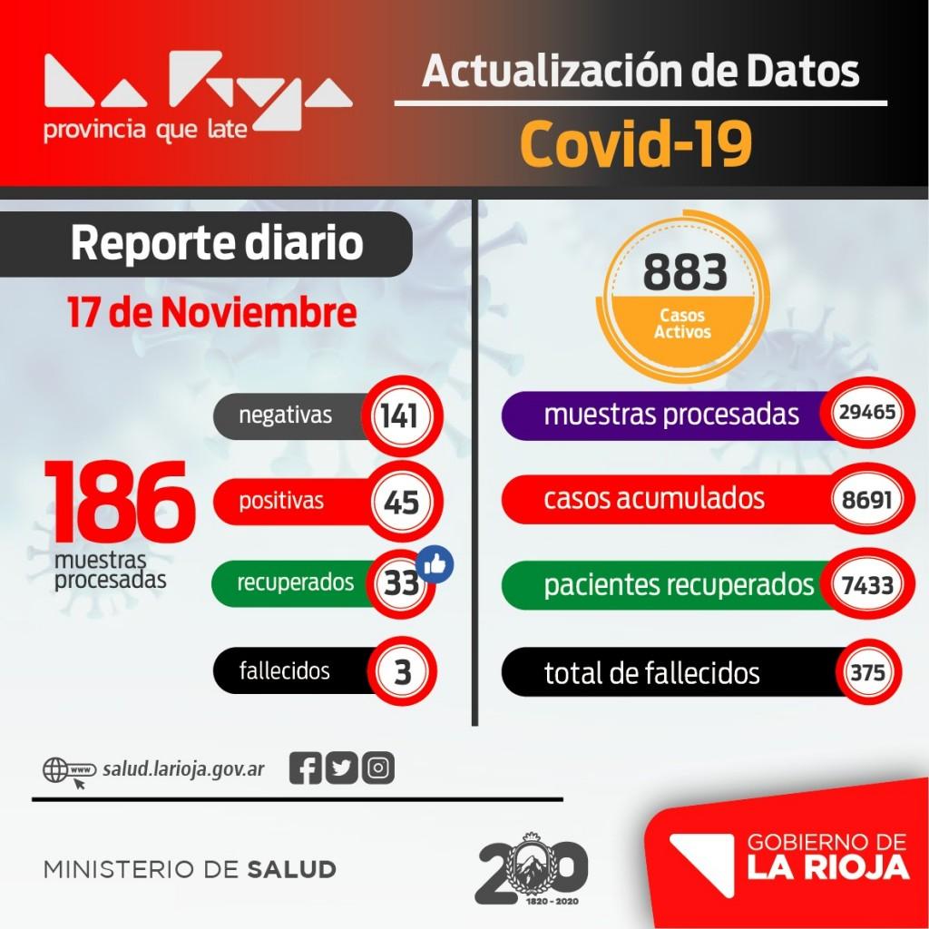 La Rioja registró 45 nuevos casos de coronavirus