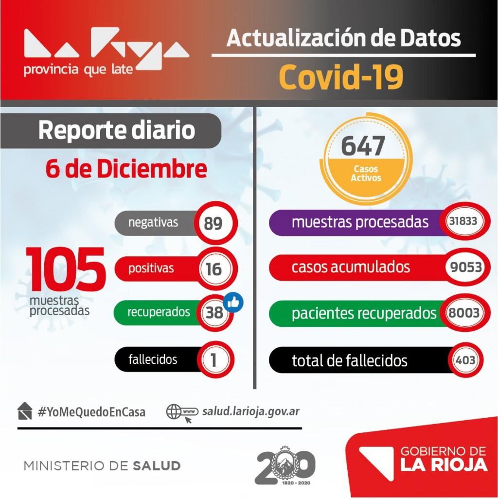 La Rioja: 16 nuevos casos de coronavirus